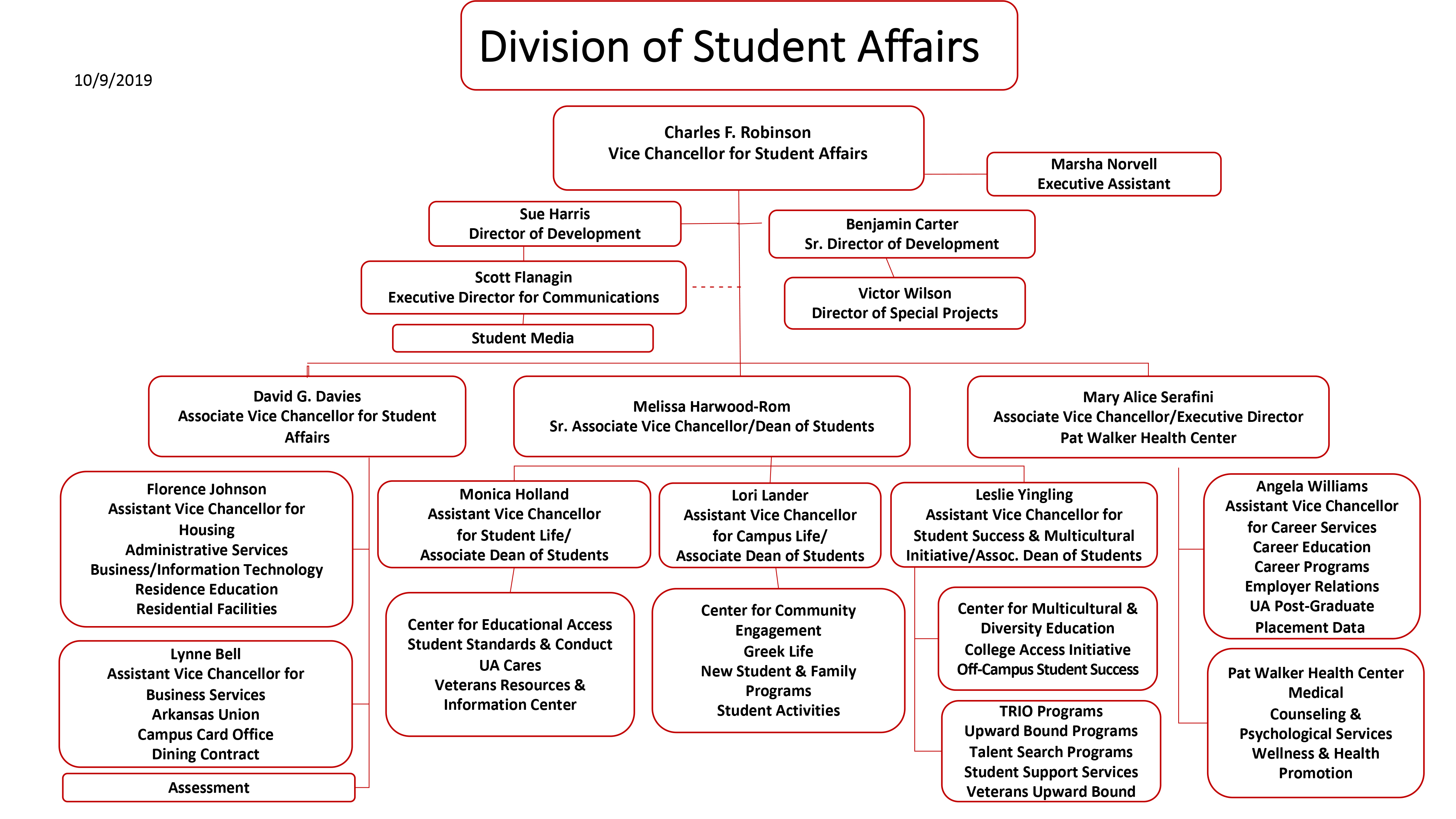 Division of Student Affairs organizational flow chart